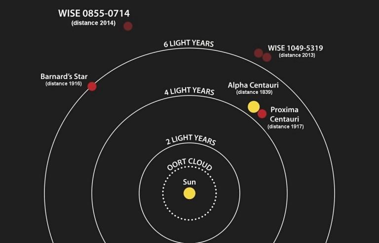¿Cuan lejos esta la estrella más cercana al Sol?